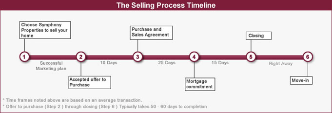Selling Process | Symphony Properties